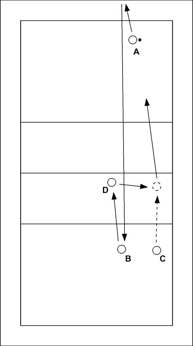 Volleybaloefening: Service via de muur - A serveert de bal onderhands via de muur naar de overkant. B of C passt de bal naar D. D geeft een setup naar degene die niet gepasst heeft. Deze speler slaat de bal uit stand over het net. De oefe...