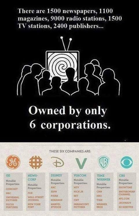 Controlled State Media Spews Propaganda and Most Dont Even Know- In the 1990′s many were unhappy that the number of corporations which owned the lion's share of the media had shrunk from 150 corporations down to 50, due to deregulation under President Bill Clinton. Today, six corporations own 95% percent of our media. One cannot, with any degree of confidence, believe a word coming out of the mouth any newscaster or their network.