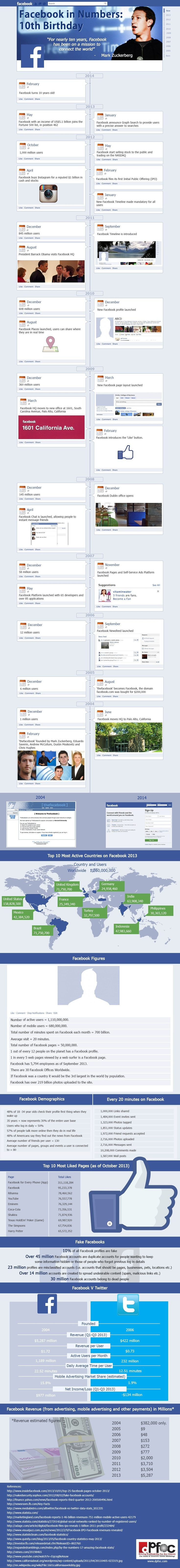 Facebook In Numbers - 100 #Facebook Stats And Facts - #infographic #socialmedia