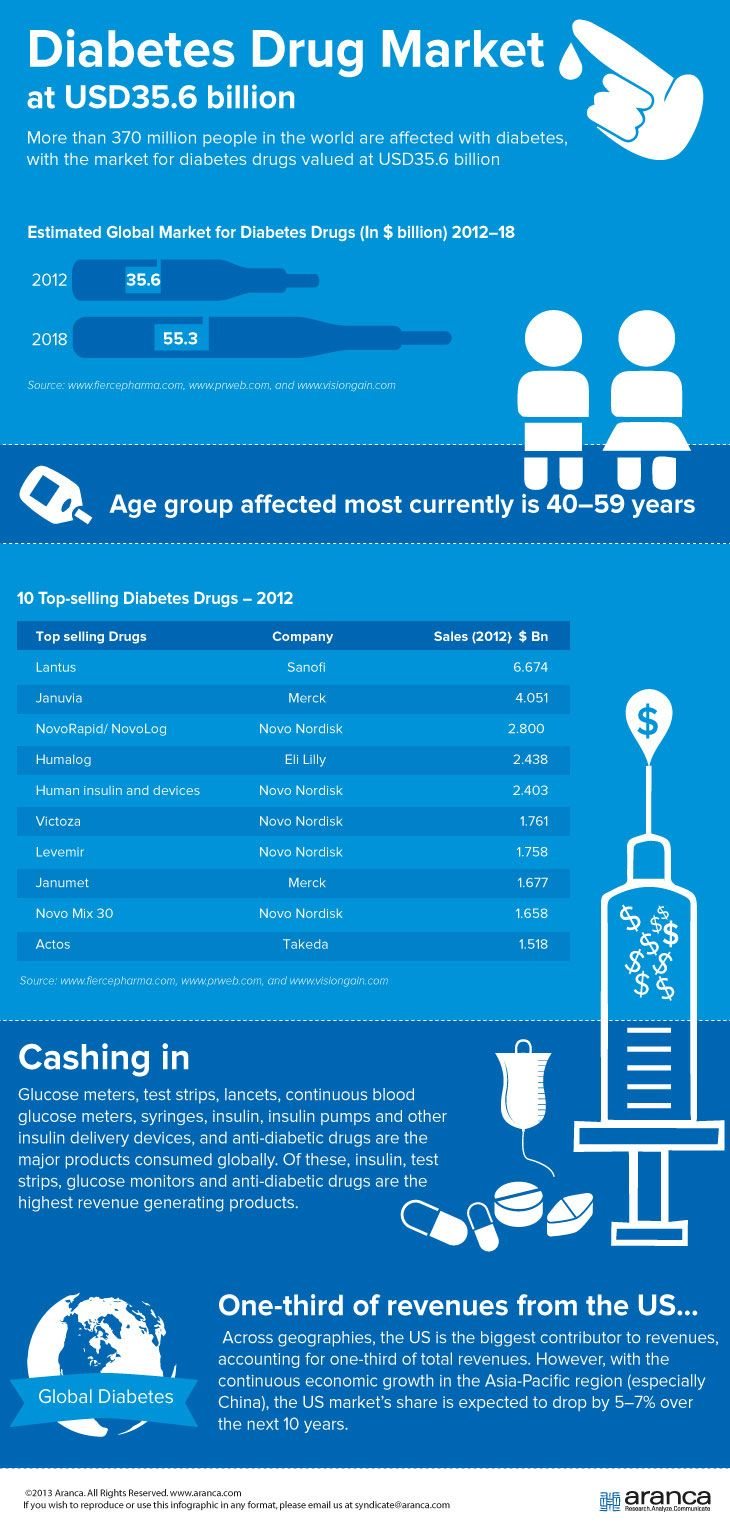 The global market for diabetes drugs - an infographic