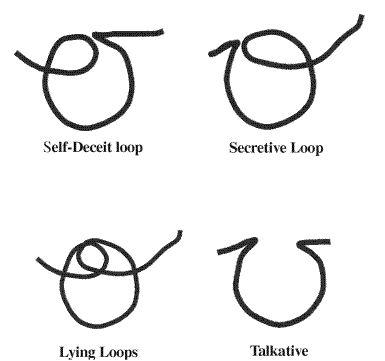 Letter o with self-deceit loop, secretive loop, lying loop