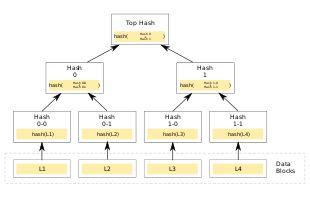 Merkle tree - Wikipedia