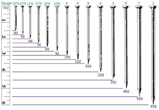 Nail Gauges Chart Actual Size Click To Enlarge Nail