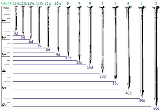 Nail Gauges Chart Actual Size   Click to Enlarge - Nail and Screw Charts