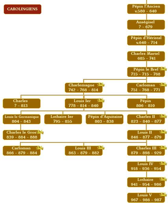 Histoire de France, dynastie des carolingiens, généalogie des carolingiens, rois de France, généalogie, descendance royale, prince, empereur