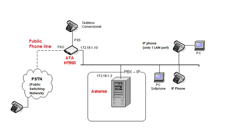 ATA HT503 - Connecting PSTN phone line to Asterisk Server :http://fireosoft.com.co/blogs/ata-ht503-line-asterisk-server/