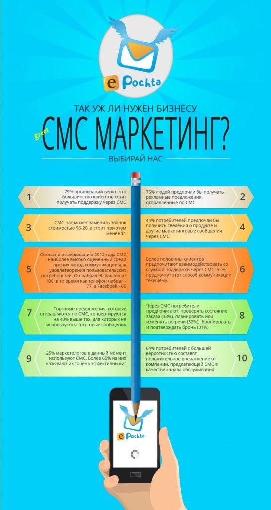 Многие бизнес-компании колеблются, стоит ли использовать СМС-рассылки в реализации рекламной стратегии. Мы решили развеять сомнения #sms #marketing #bulksms #masstexting #смс #маркетинг #рассылки