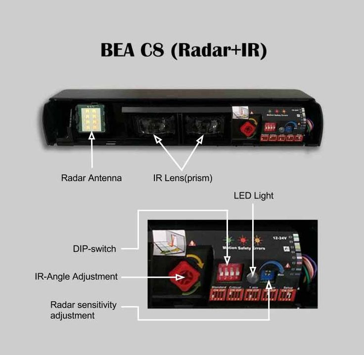 BEA dual mode microwave radar and active infrared sensor for automatic sliding doors, photocell doors, electric glass doors, aluminum sliding doors, commercial entrance system.
