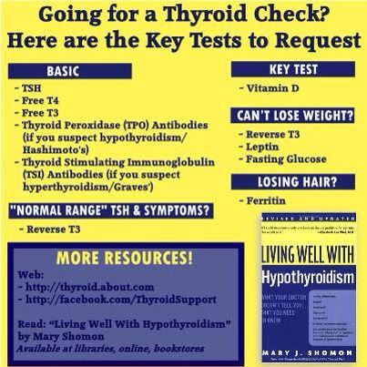 Thyroid testing recipe