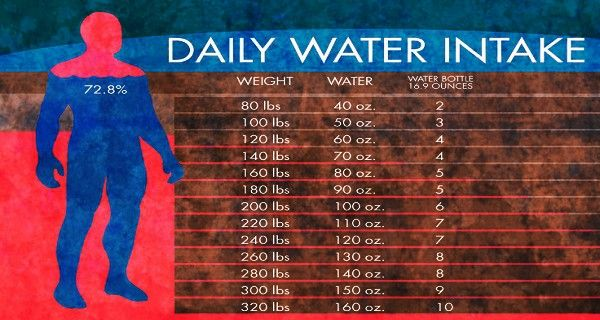 Daily Water Intake Chart..... Pick your current weight and find the corresponding ounces of water you should drink each day.  this chart also shows you how many 16.9 oz water bottles is equivalent.