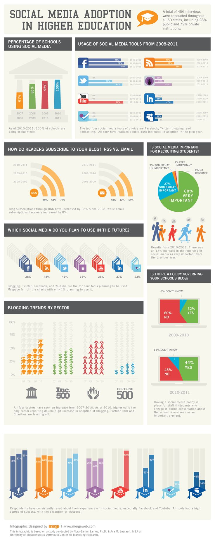 Social Media Adoption in Higher Education Infographic | Designed by Merge, based on a study by University of Massachusetts Dartmouth Center for Marketing Research