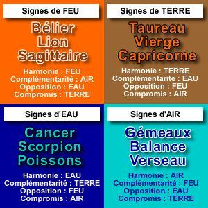 Compatibilité amoureuse : Balance - signes astrologiques
