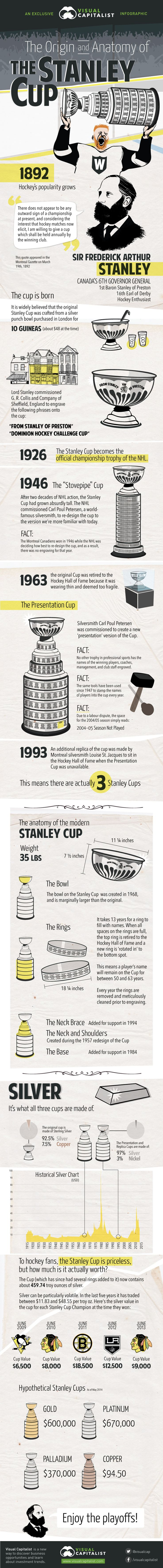 Take a look below for everything you would ever need to know about the Stanley Cup:   As the NHL playoffs heat up, we bring you the inside scoop on Lord Stanley's...