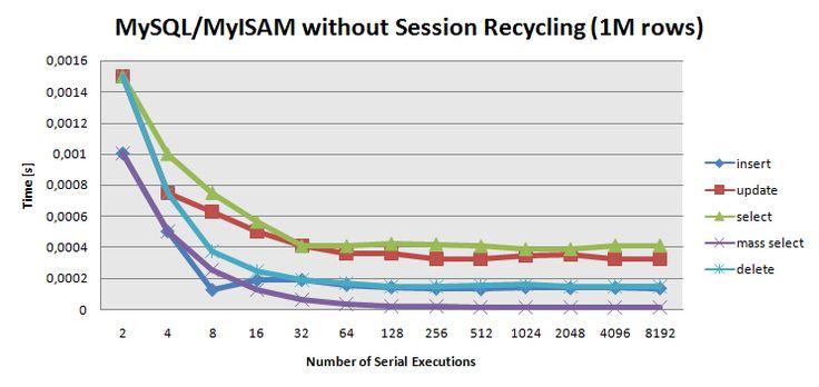 Mysql server optimization for InnoDB and MyISAM - YourHowTo.net