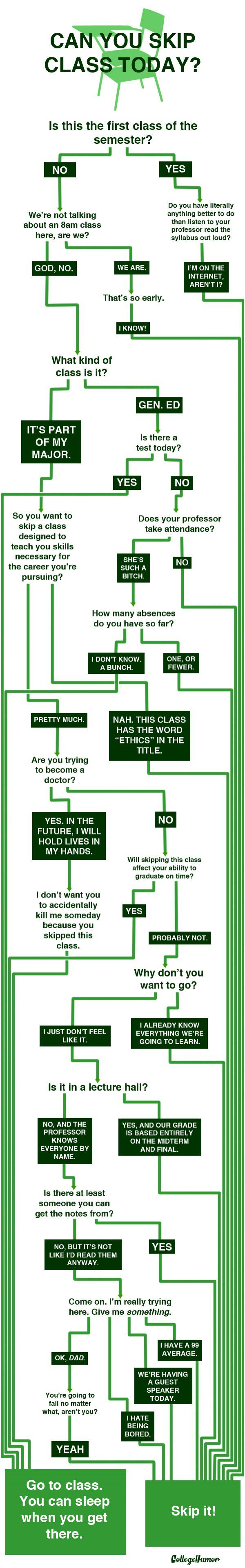 """Flowchart: Can You Skip Class Today?"" by Kevin Corrigan"