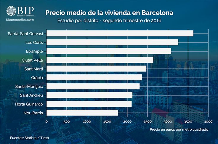 Precio medio de la vivienda en Barcelona. Precio medio de la vivienda por distritos. Datos del segundo trimestre de 2016.