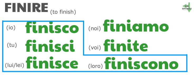 Present tense of FINIRE, shows forms that take -ISC- :  finisco, finisci, finisce, finiamo, finite, finiscono by ab for viaoptimae.com
