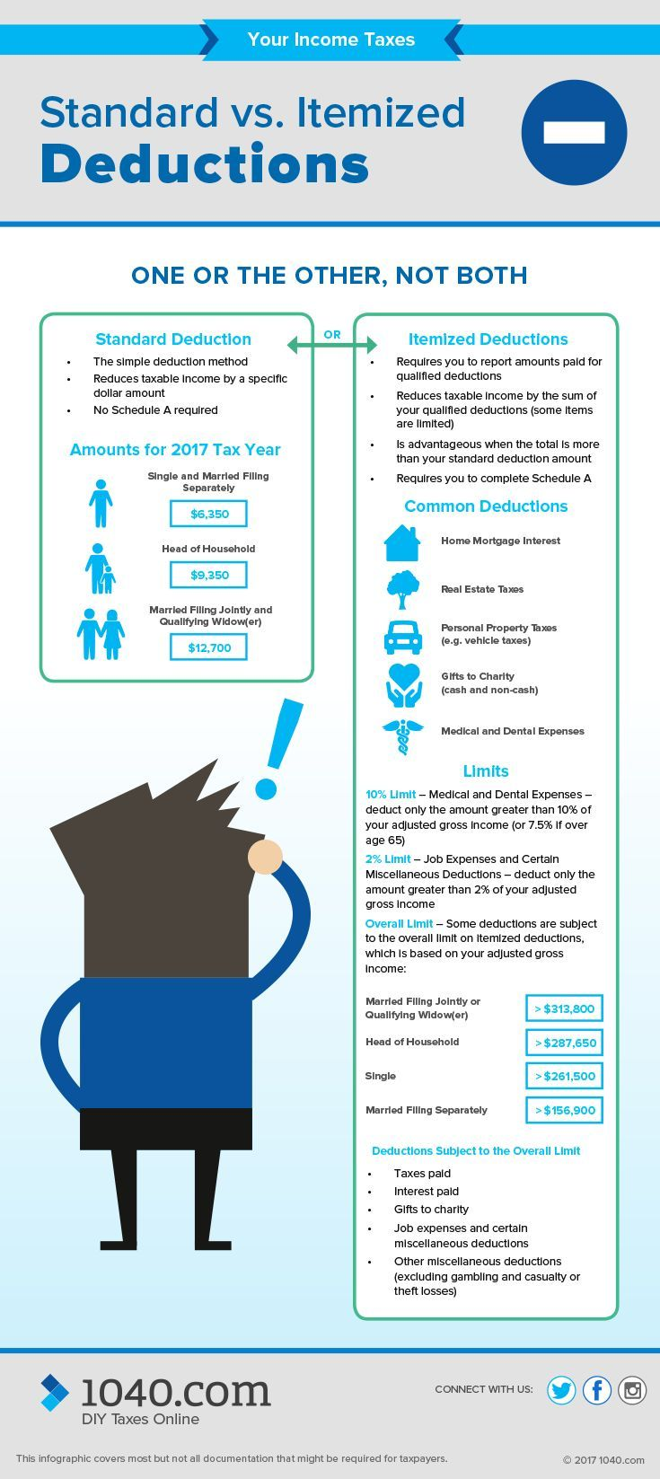 Standard Vs Itemized Deductions For All The Visual Learners