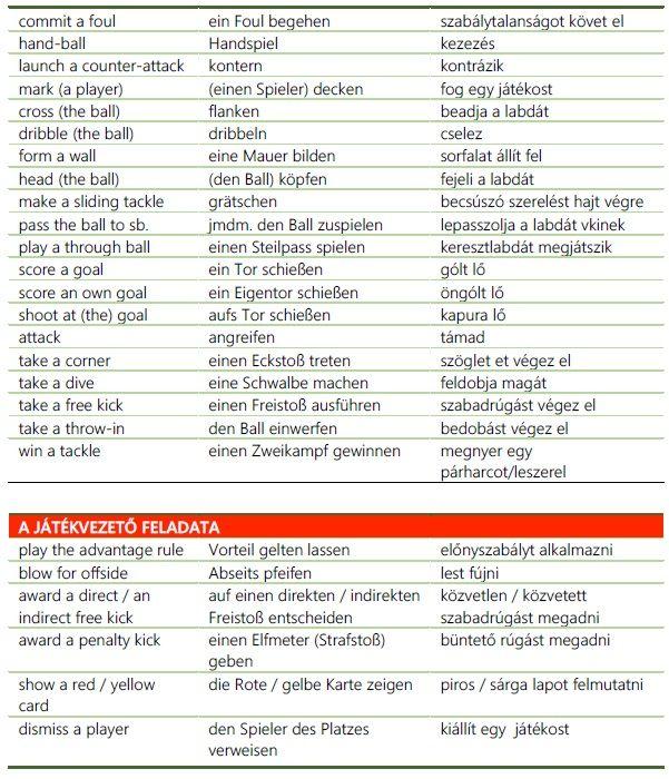Foci EB-vel, VB-vel kapcsolatos hasznos kifejezések magyarul, angolul, németül. 2. rész Futball Football Fußball