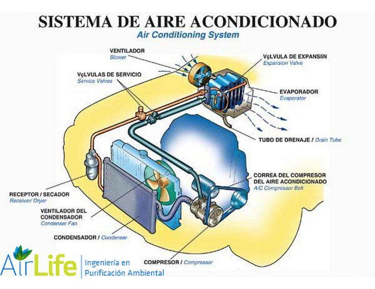 AIRLIFE te informa Los conductos de ventilación deben mantenerse limpios y, para los calefactores eléctricos, es importante revisar los cables en busca de rupturas o rajaduras en el aislante eléctrico que puedan ocasionar cortocircuitos o recalentamiento de los cables. http://www.airlifeservice.com/