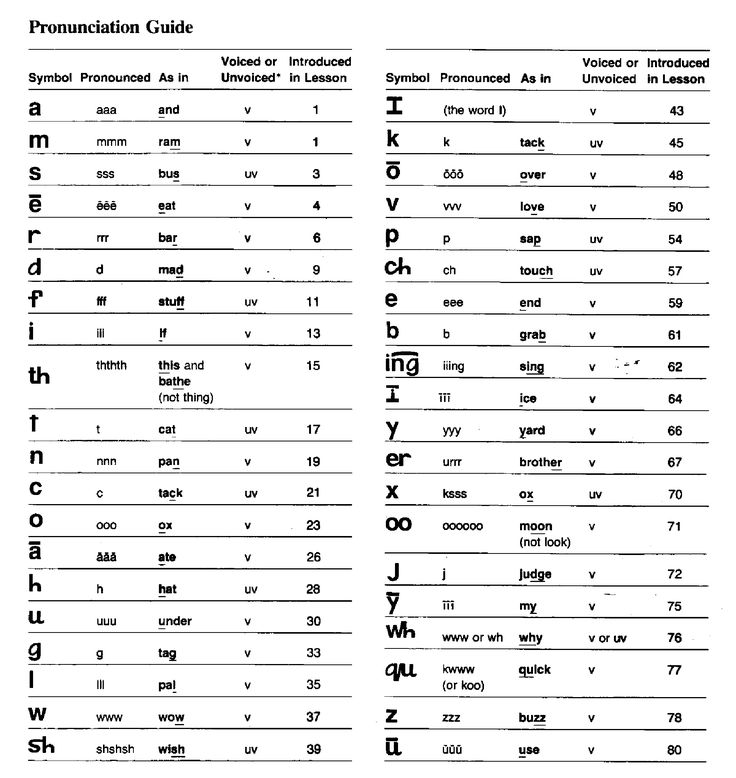 Reading Mastery Pronunciation Guide