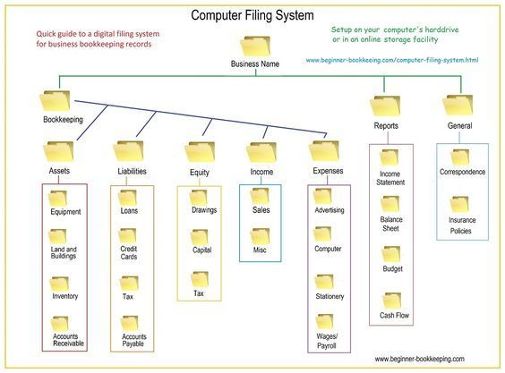 Computer Filing System Setup - Quick Guide
