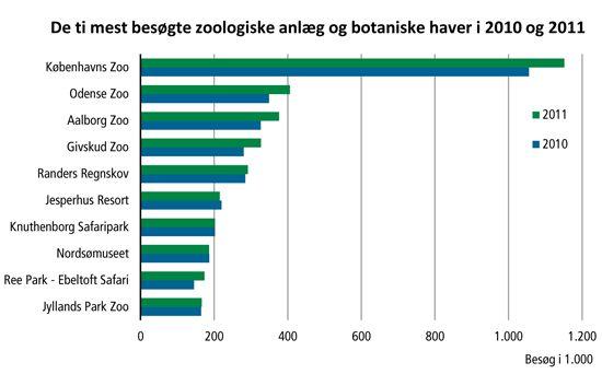 De ti mest besøgte zoologiske anlæg og botaniske haver i 2010 og 2011