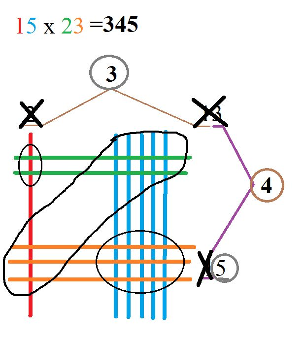 Drawing Lines For Multiplication : Best images about math strategies on pinterest th