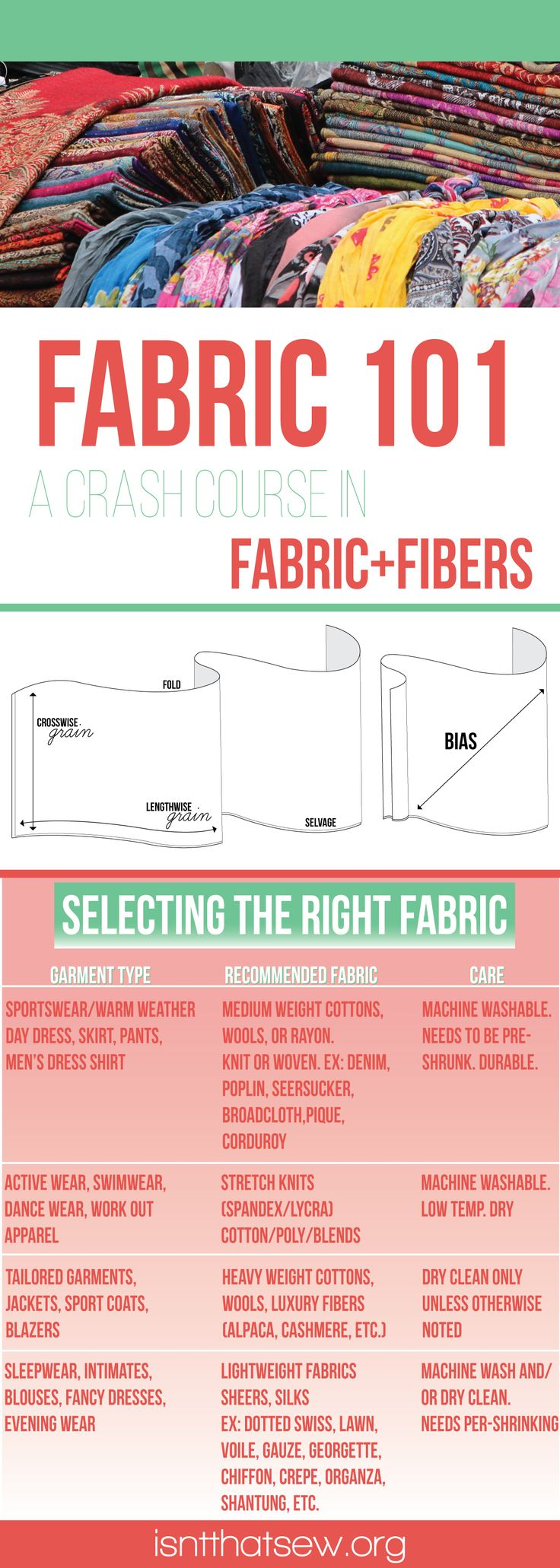 Fabric 101 | A crash course in fabric, fibers, and their use and care. | Fabric 101 | A crash course in Fabric, Fiber, and their use and care | isntthatsew.org