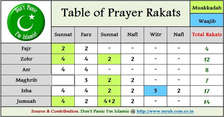 How Many Rakat in Zuhar and Friday Salah Prayer?