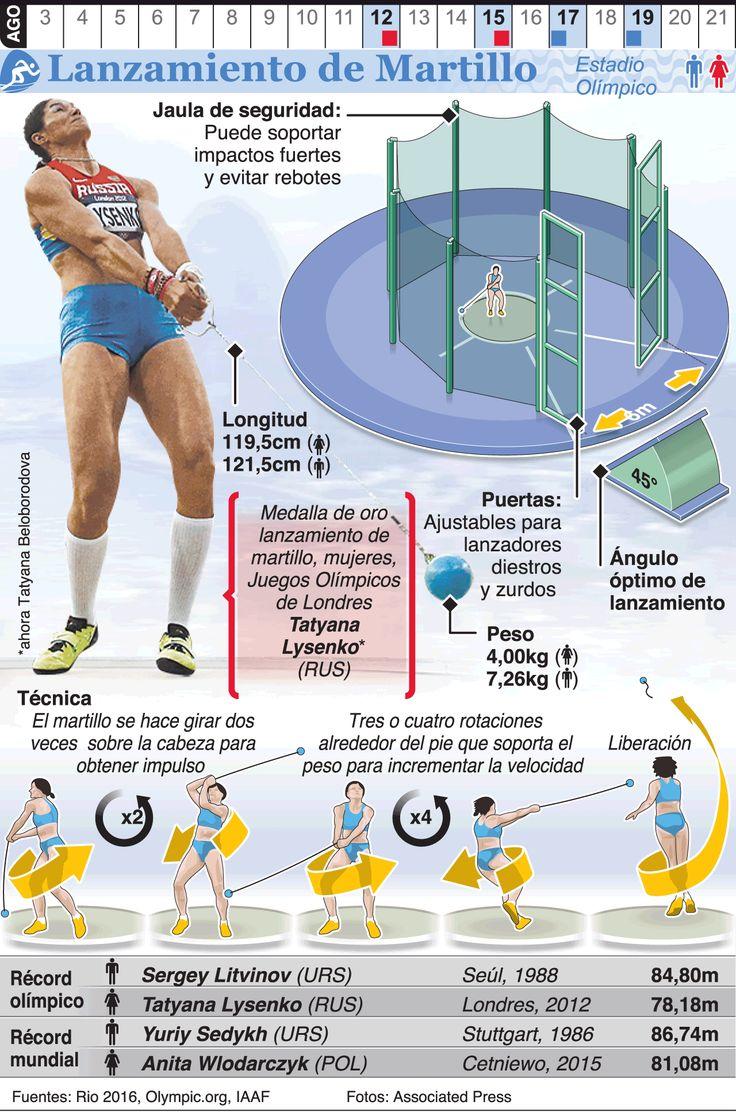 Infografía: Lanzamiento de martillo en los Juegos de Río 2016