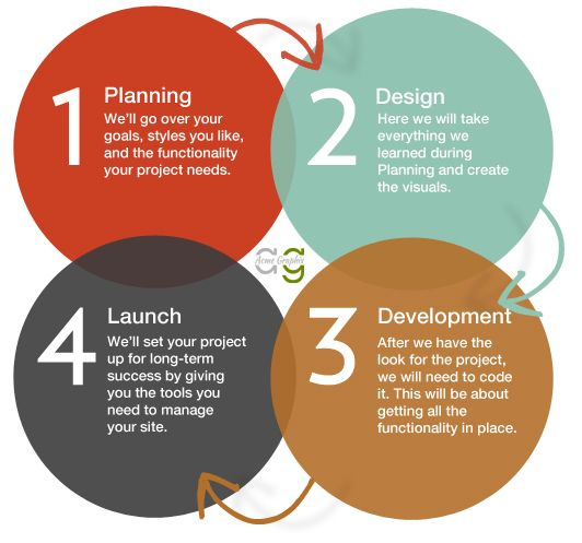 Web Development Company India #Planning #Design #Launch #Development http://www.acmegraphix.com