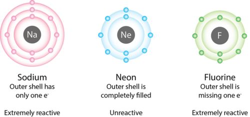 Ionic Bonds and Ionic Compounds  | CK-12 Foundation