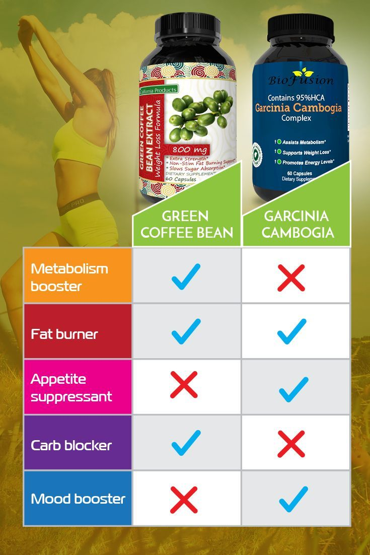 Garcinia and green coffee bean dosage