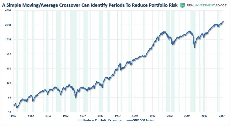 """Yesterday, I addressed the issue of how market innovations and """"crowding"""" into specific trades have been signs of market excesses in the past.To wit: """"T"""
