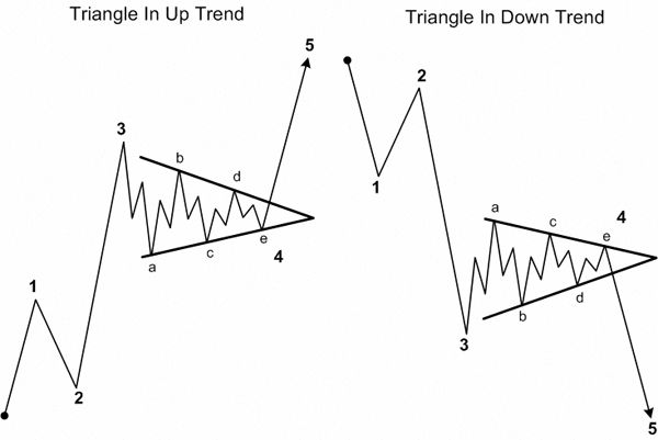 Accurate Forex Signals: Elliot Waves free learning course