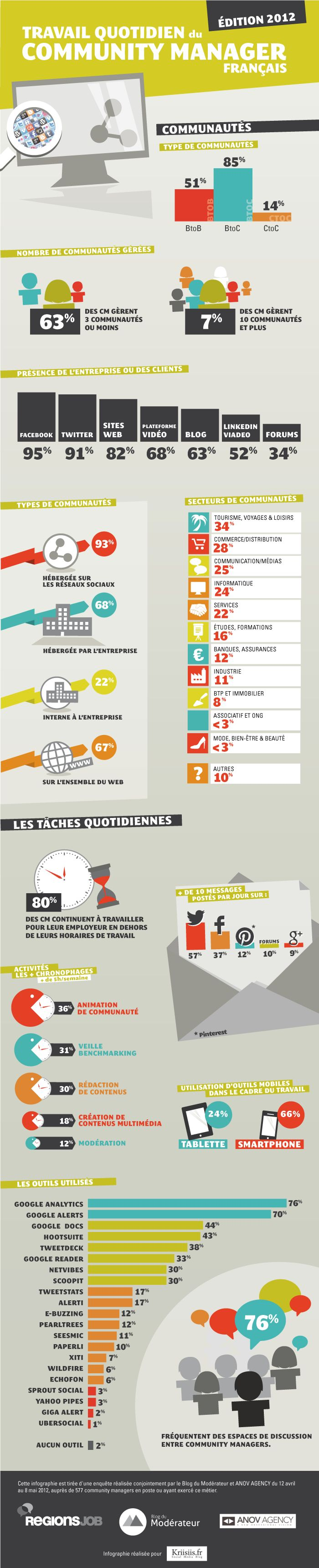 {Infographie}Le travail quotidien du community manager français #SocialMedia #CM #Etude