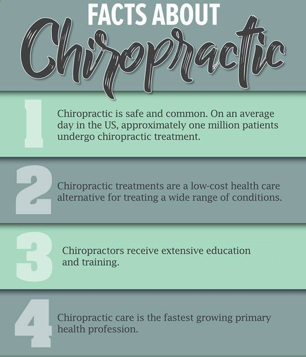 Here are some of the facts related to Chiropractic Care. #Facts #ChiropracticCare #Spinal #Adjustments #Nerve #Treat #Sciatica #Health#Body #Pain #Treatment #Dr_SamBoyd