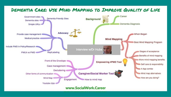 Dementia Care: Use Mind Mapping to Improve Quality of Life < interview w/ @georgehuba