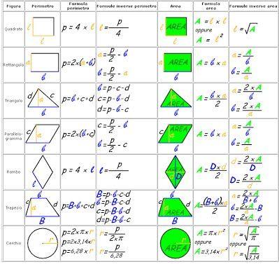 tabella grammatica - Cerca con Google