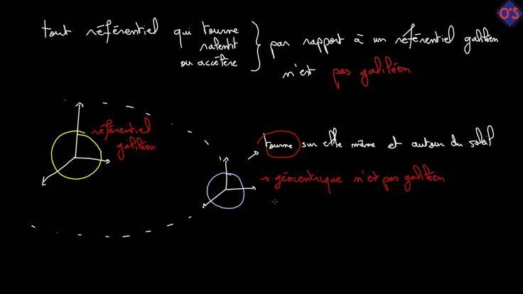 Cours Référentiels Galiléens - Physique Te S