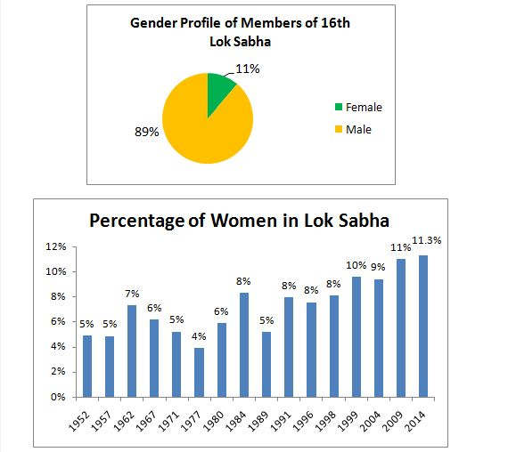 Profile of the 16th Lok Sabha - read full story click here... http://www.thehansindia.com/posts/index/2014-05-18/Profile-of-the-16th-Lok-Sabha-95540