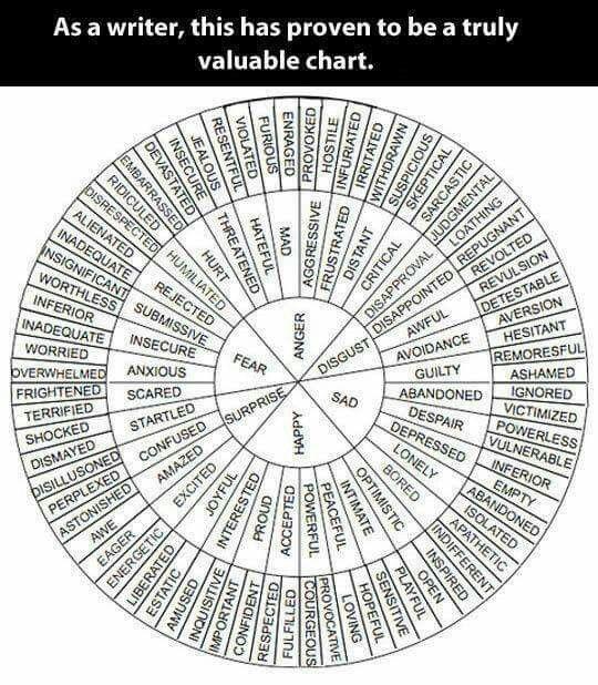 Writer's circle of emotions