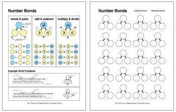 Here's a teaching chart that explains number bonds (fact families). Includes a blank worksheet for students.