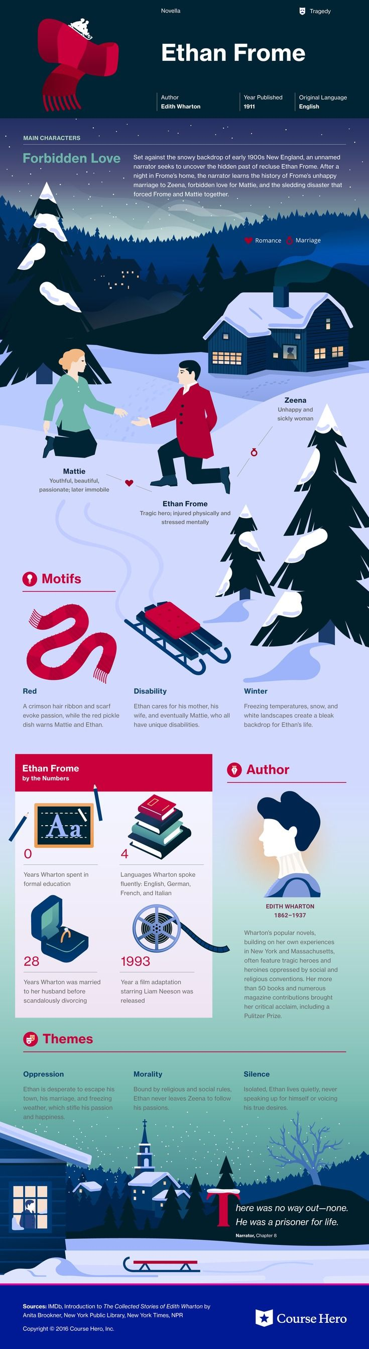This @CourseHero infographic on Ethan Frome is both visually stunning and informative!