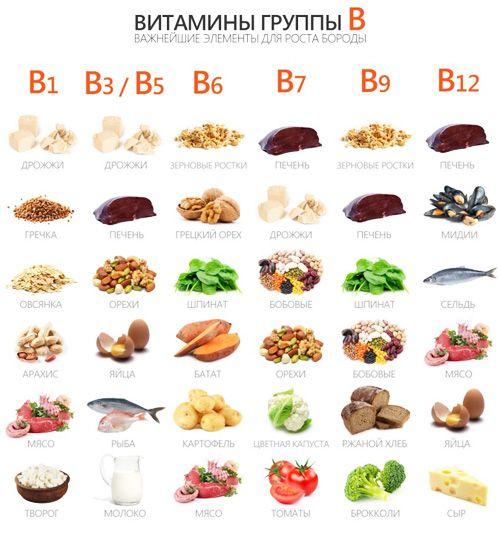 Витаминами группы В, которые требуются всем группам населения, богаты продукты…