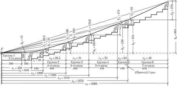 Схема к расчету профиля подъема рядов по ломаной линии