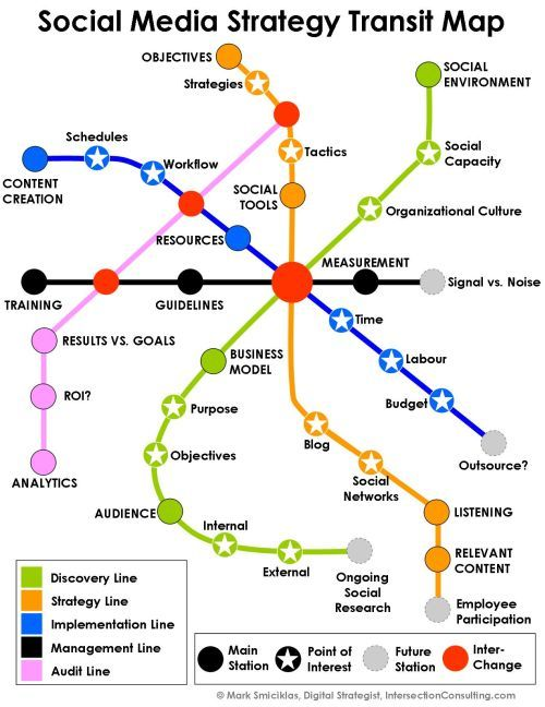 Social Media Strategy map. The following areas make up the framework that's used to design your digital road map:  Research Planning Implementation Management Measurement
