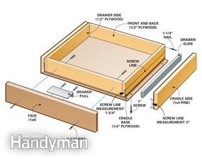 toe-kick drawer tutorial for the kitchen (build one with dog food bowl to keep it out of the way!)