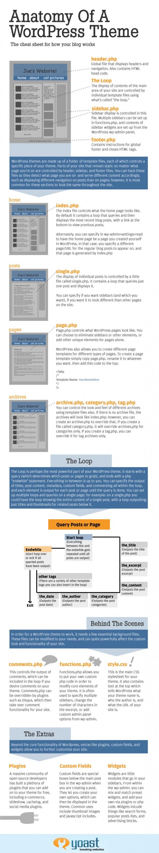 The Anatomy of a Word Press Theme - Anatomía de un tema Wordpress, si estás empezando a diseñar temas para wordpress te será de utilidad o incluso si quieres manipulas tu página web creada en wordpress. Si necesitas ayuda profesional para la creación de tu página web en Wordpress no dudes en contactarnos http://www.intelisystems.com